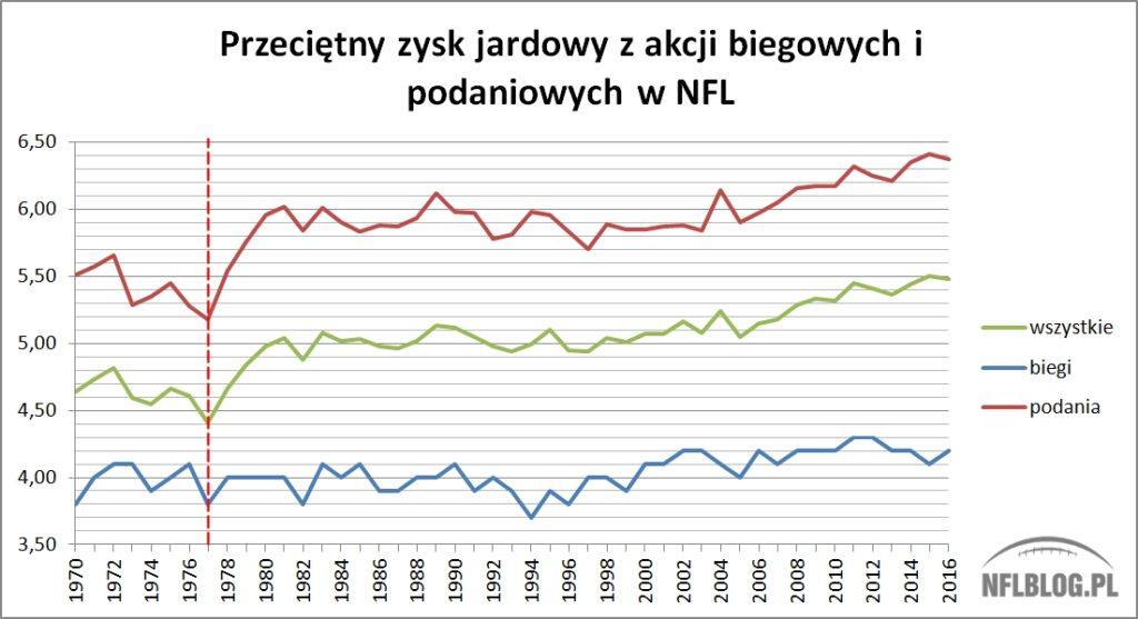 Przeciętny zysk jardowy z akcji biegowych i podaniowych w NFL