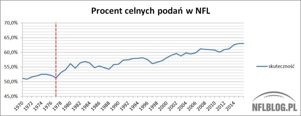 Procent celnych podań w NFL