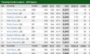 Statystyki w futbolu amerykańskim i NFL